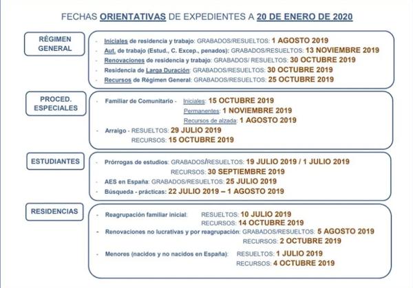 fechas de tramitación de expedientes de extranjería de la Oficina de Extranjería de Madrid