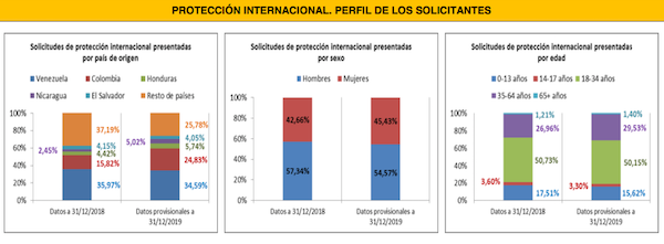 perfil solicitante protección internacional