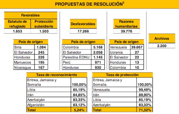propuestas protección internacional