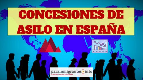Datos sobre las Concesiones de Asilo en España