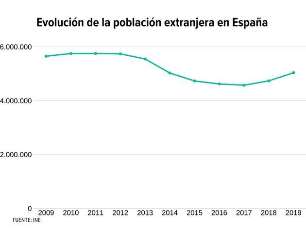España necesita inmigrantes - Evolución de la población extranjera