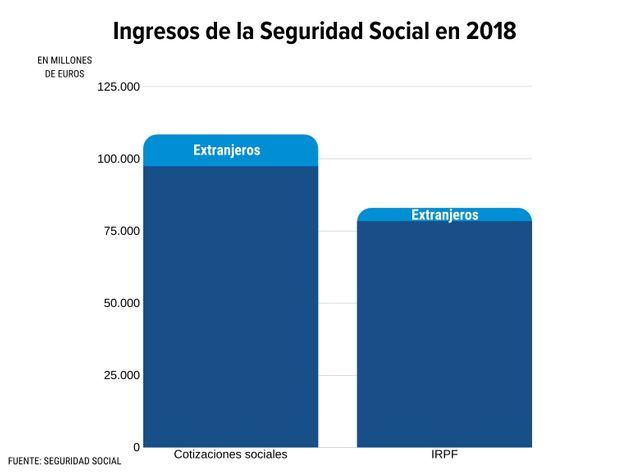 España necesita inmigrantes - Ingresos de la Seguridad Social en 2018