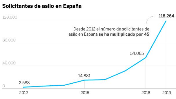 Solicitantes de asilo en España en 2019