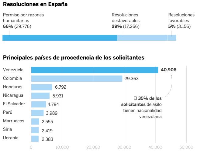 Concesiones de asilo en España en 2019