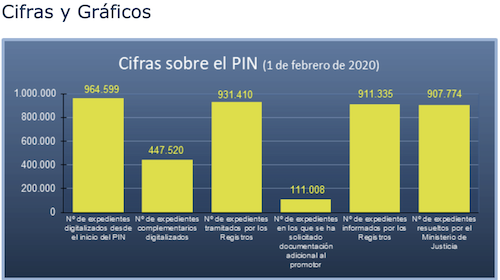 estado del plan intensivo de nacionalidad española a 1 de febrero de 2020