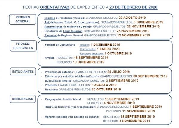 fechas de tramitación expedientes de extranjería. Febrero 2020