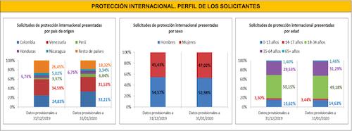 datos de protección internacional enero 2020. Perfil del solicitante