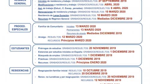 Fechas de tramitación expedientes de Extranjería Mayo 2020