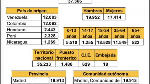Datos sobre Protección Internacional- mayo 2020