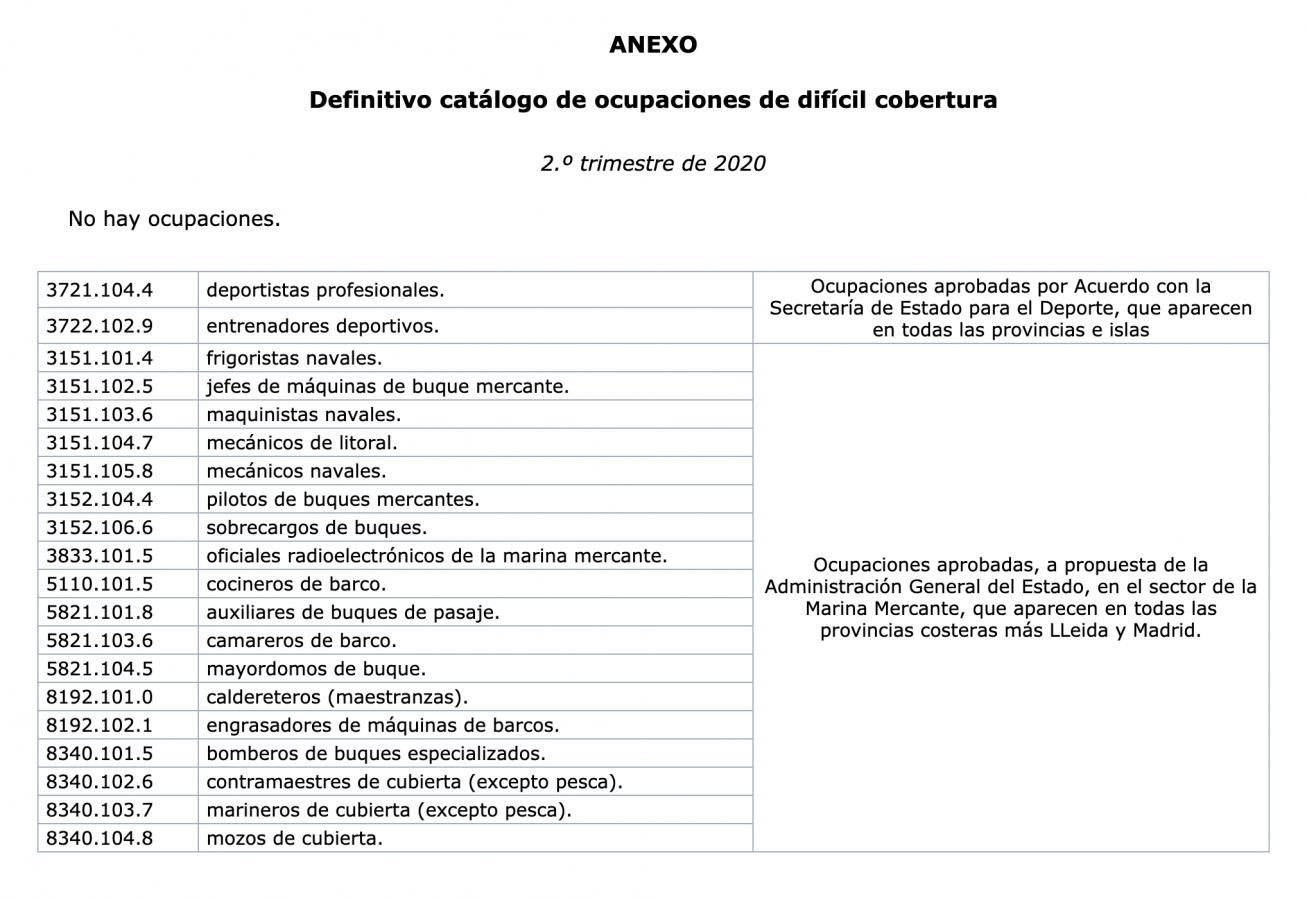 Catálogo de Ocupaciones de Difícil Cobertura Segundo Trimestre 2020