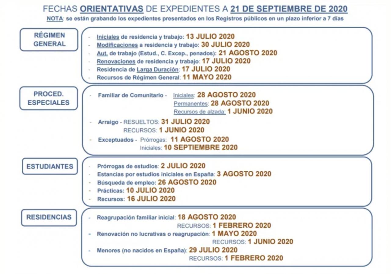 Fechas de tramitación Expedientes de Extranjería Septiembre 2020