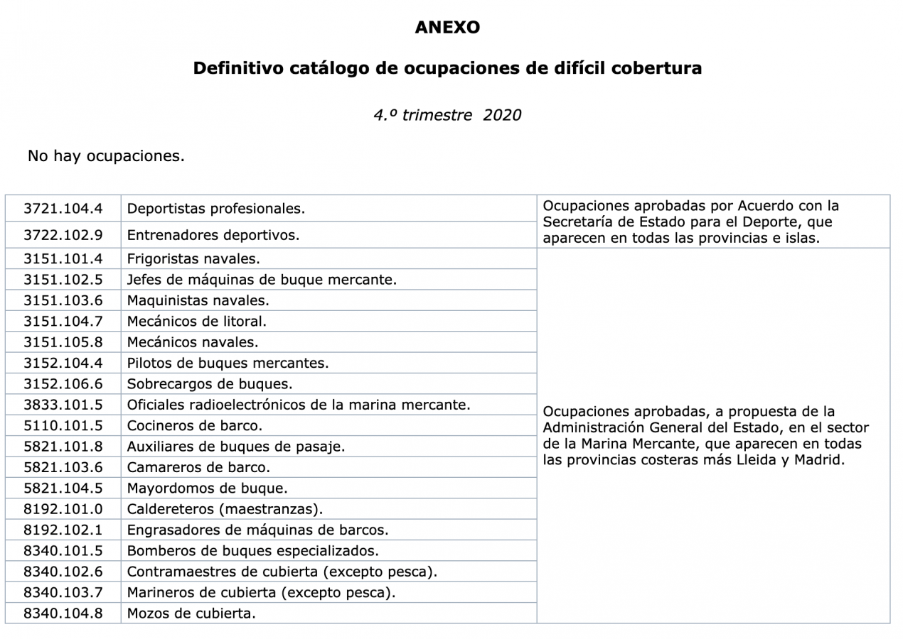 Catálogo de Ocupaciones de Difícil Cobertura 4º Trimestre 2020 anexo