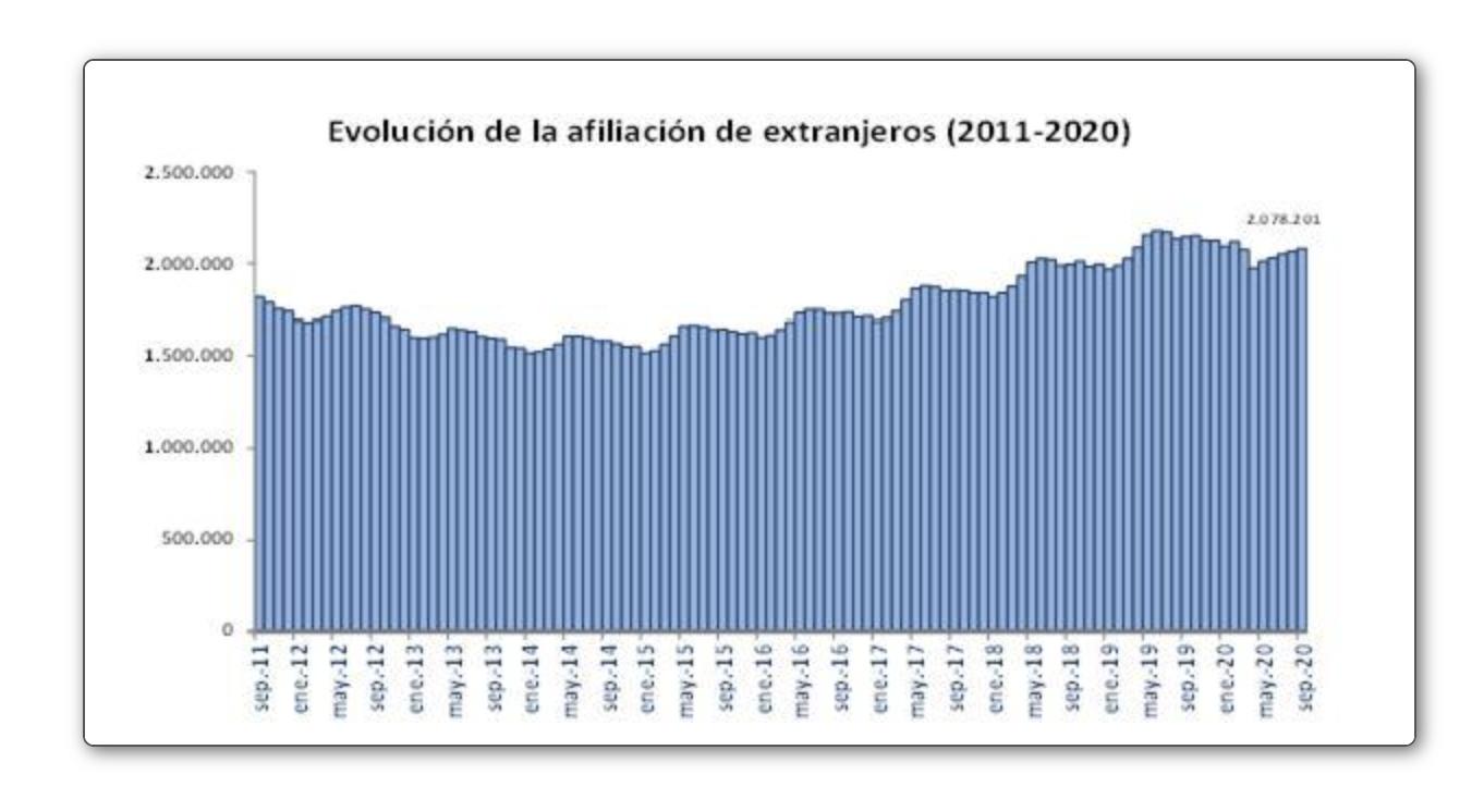 Trabajadores extranjeros afiliados a la Seguridad Social Septiembre 2020 Evolución de la afiliación de extranjeros 2011 a 2020