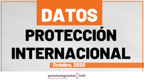 Datos sobre Protección Internacional – Octubre 2020