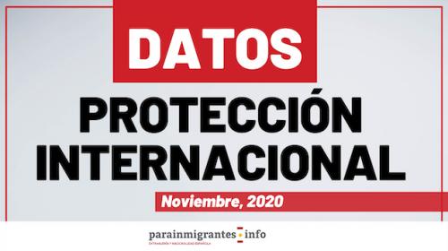 Datos sobre Protección Internacional – Noviembre 2020