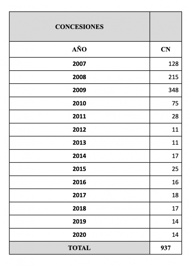 Datos Estadísticos de las Resoluciones de Expedientes de Nacionalidad Española 2020 Concesiones de Nacionalidad por Carta de Naturaleza