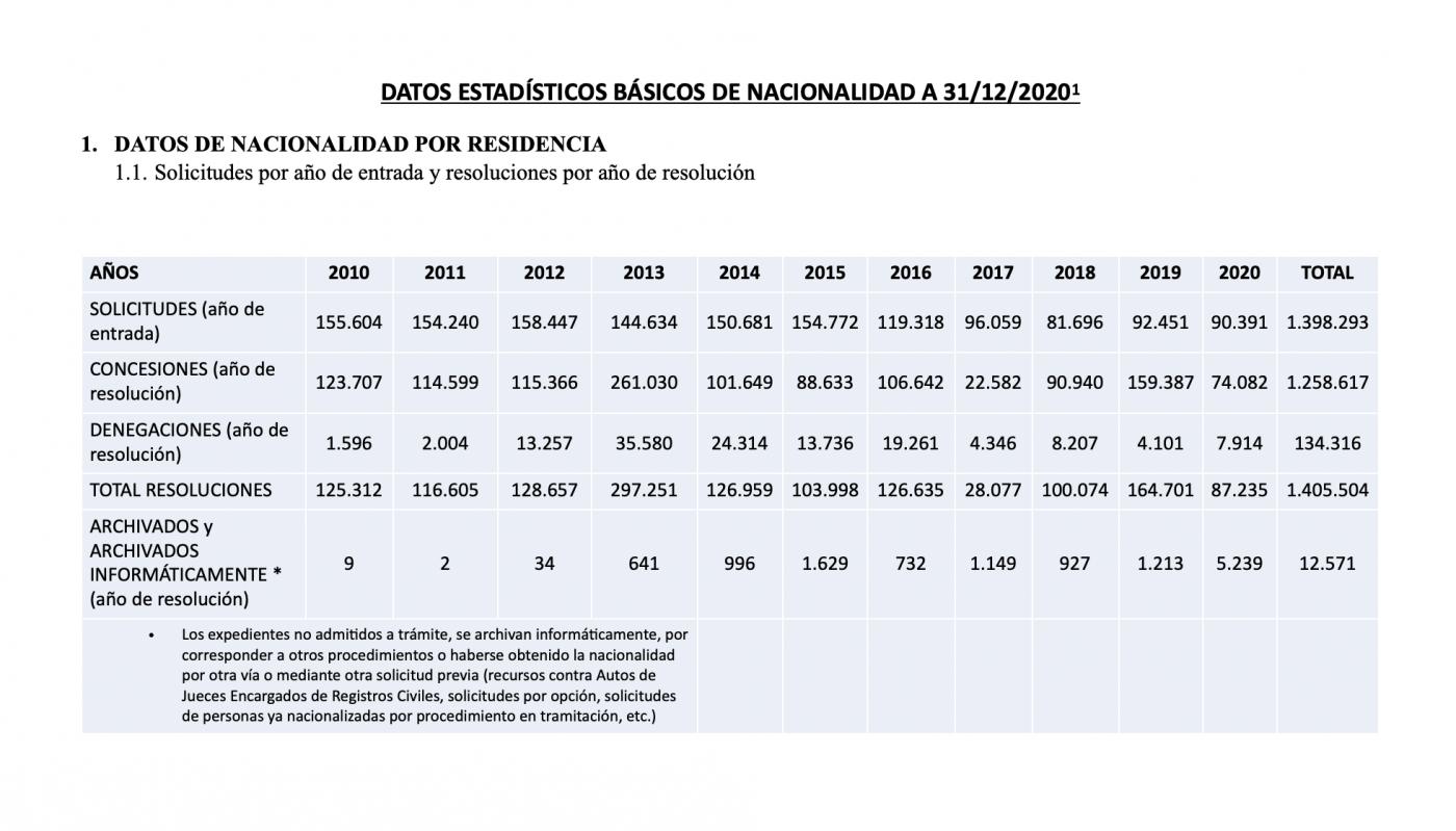 Datos Estadísticos de las Resoluciones de Expedientes de Nacionalidad Española 2020 Datos Nacionalidad Española por Residencia