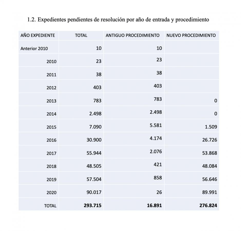 Datos Estadísticos de las Resoluciones de Expedientes de Nacionalidad Española 2020 Expedientes pendientes de resolución por año de entrada y procedimiento