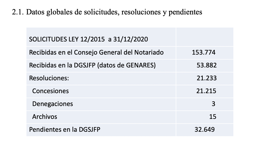 Datos Estadísticos de las Resoluciones de Expedientes de Nacionalidad Española 2020 Nacionalidad Española a Sefardíes Ley 12/2015 del 24 de junio
