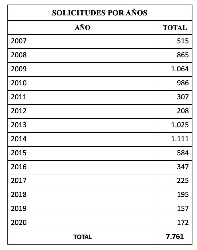 Datos Estadísticos de las Resoluciones de Expedientes de Nacionalidad Española 2020 Solicitudes de Nacionalidad por Carta de Naturaleza