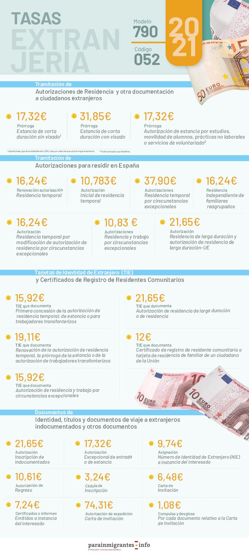 Tasas Extranjería 2021: Nuevos Importes modelo 790 código 052 infografía