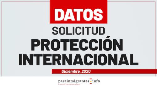 Datos sobre Solicitud de Protección Internacional- 31 de diciembre 2020