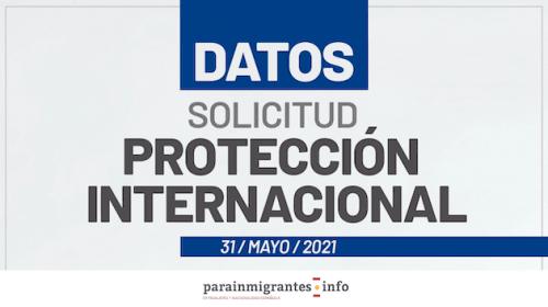 Datos sobre Solicitud de Protección Internacional