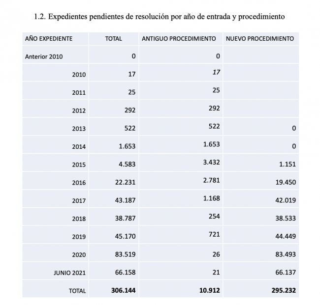 Datos estadísticos básicos de Nacionalidad a fecha 30 de junio de 2021 año de entrada y procedimiento