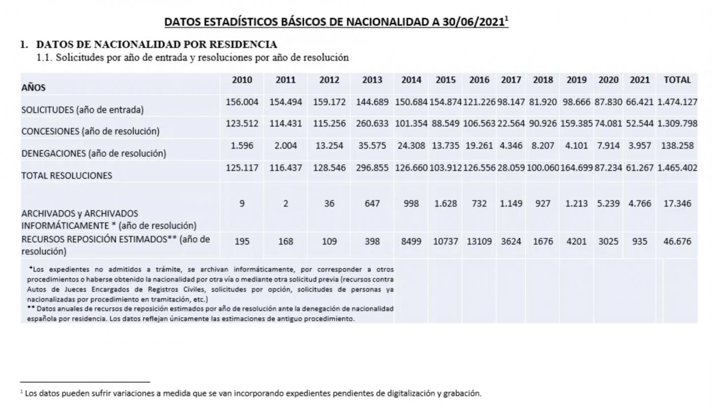 Datos estadísticos básicos de Nacionalidad a fecha 30 de junio de 2021 tabla