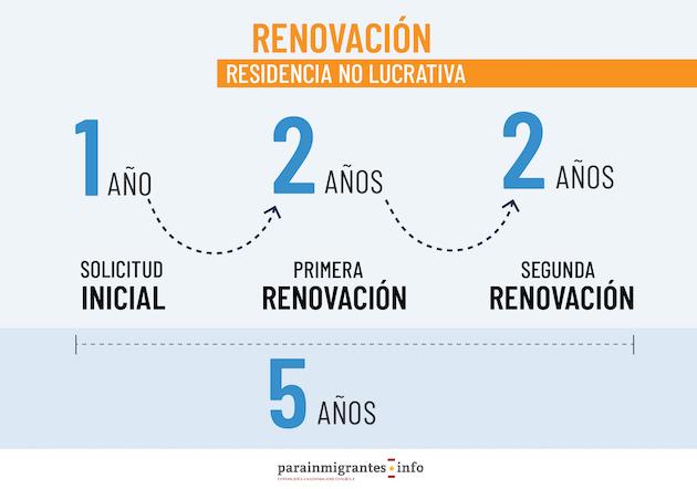 Renovación residencia no lucrativa