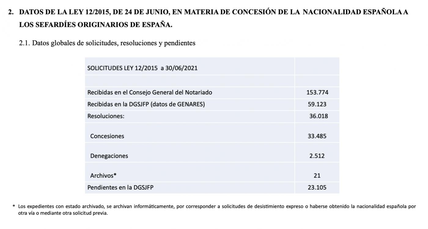Datos estadísticos básicos de Nacionalidad a fecha 30 de junio de 2021 sefardíes